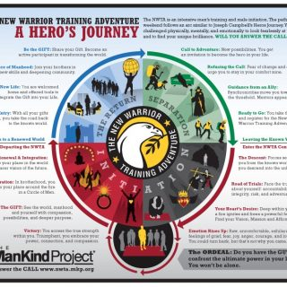 The Mankind Project - Heroes Journey