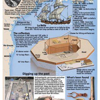Dallas Morning News - La Belle Shipwreck