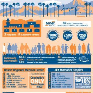 Tenet Healthcare - Company profile